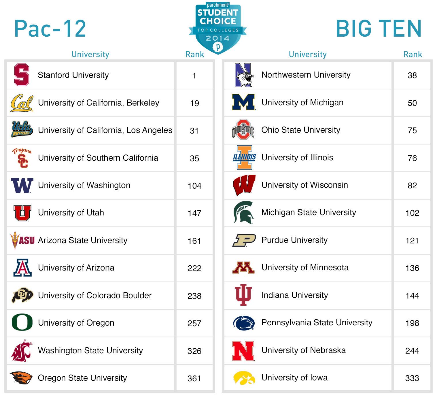 sports rankings